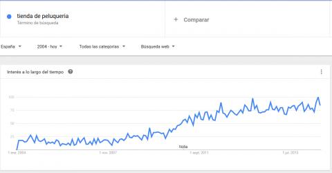 que es google trends y las tendencias de busqueda img3 - roiting