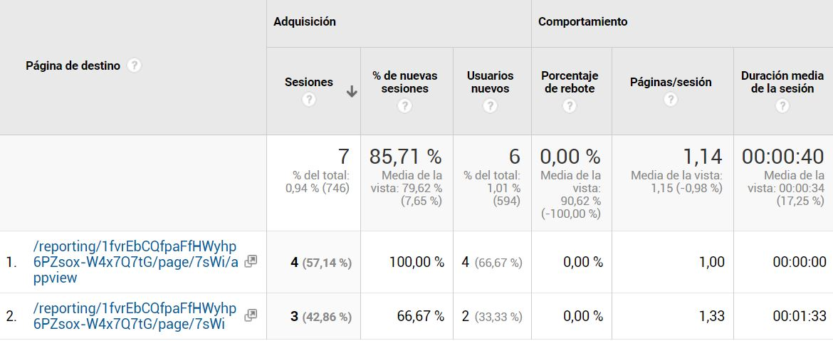 mide las visitas de google data studio con google analytics img4 - roiting