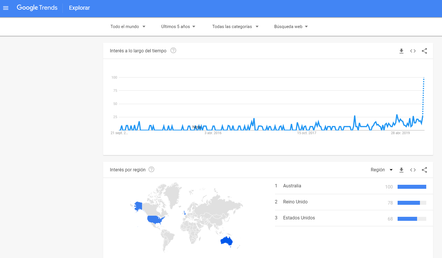 glimpse google trends - roiting