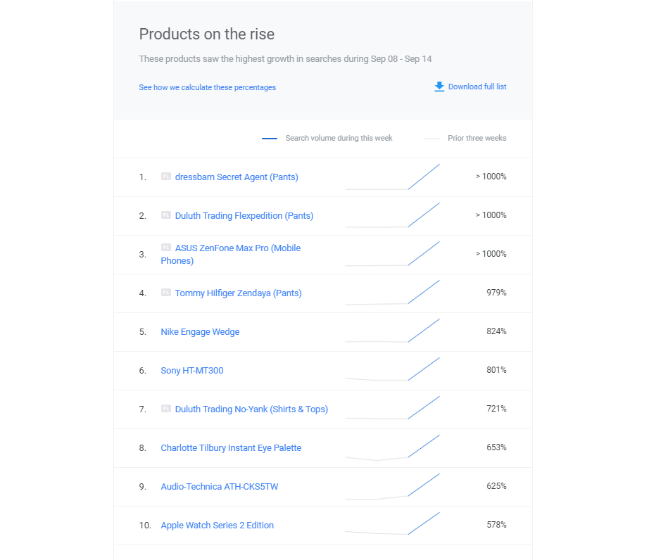google shopping insights newsletter - roiting