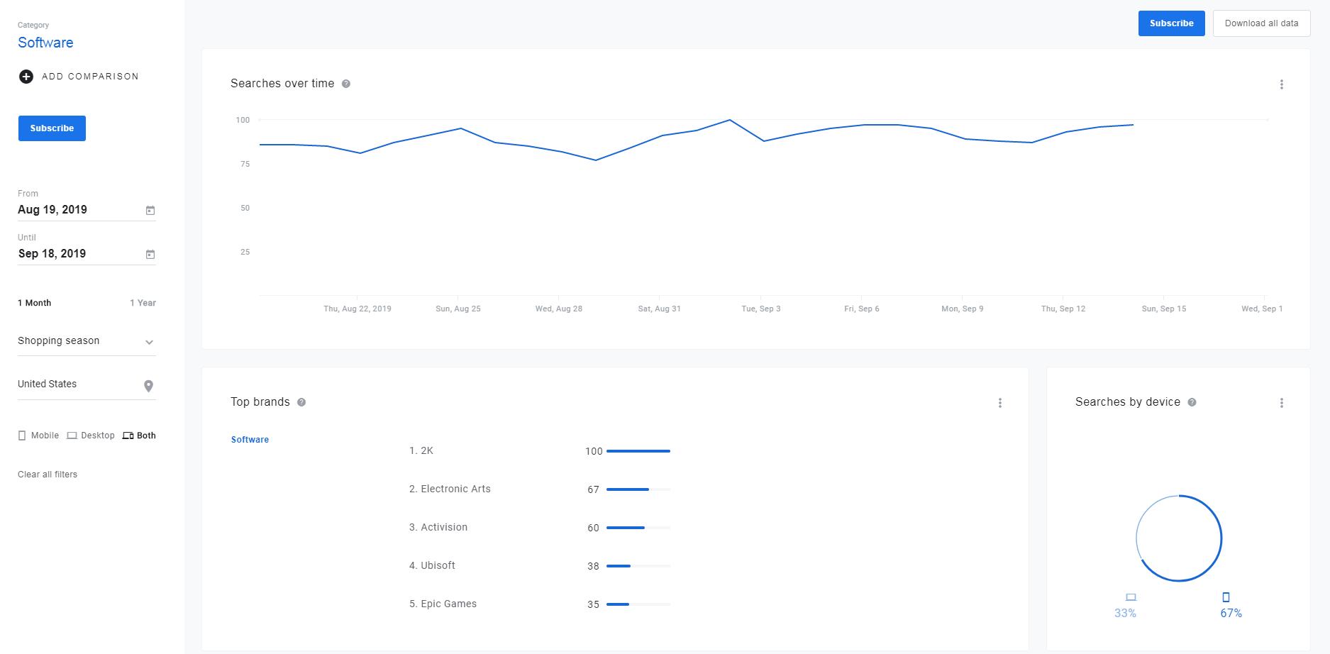 google shopping insights - roiting