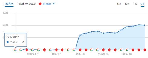 Auditoria Web de un Ecommerce - Tráfico web ecommerce