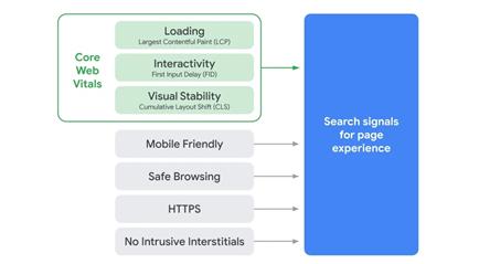 que son y cómo se representan los core web vitals